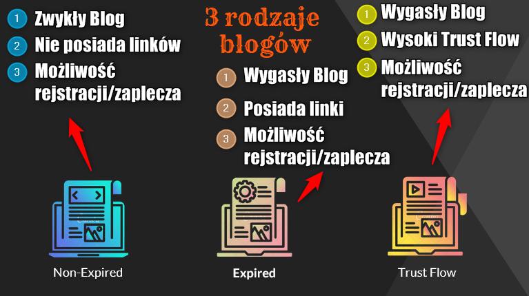 [Obrazek: Blogi-Expired-Rodzaje.png]